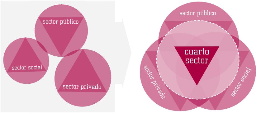 A qué llamamos Cuarto Sector? – Erein Marketing Comunicación y ...