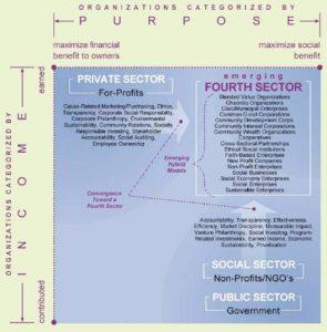 Patterns of organizational change. Institute Aspen